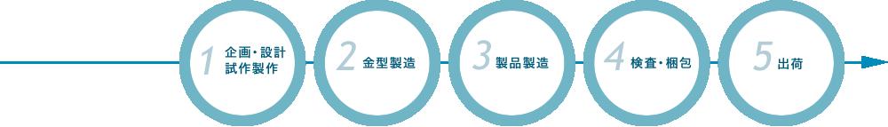 1.設計・企画 → 2.試作制作 → 3.金型製造 → 4.製品製造 → 5.加工